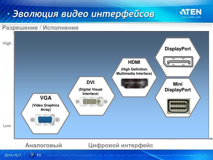 Эволюция видео интерфейсов