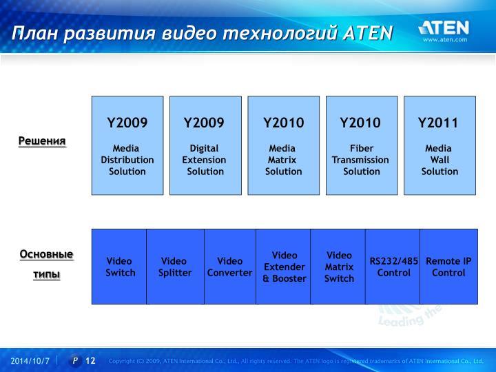 План развития видео технологий
