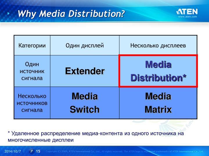 Why Media Distribution?
