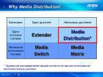 why media distribution