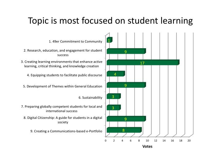 Topic is most focused on student learning