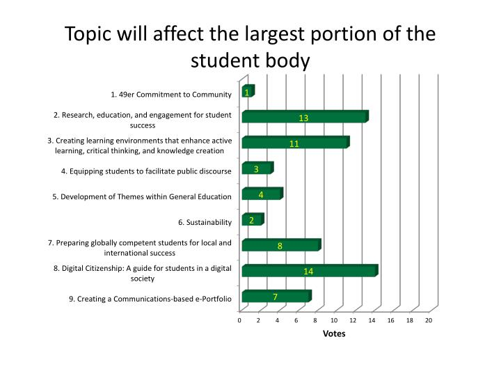 Topic will affect the largest portion of the student body