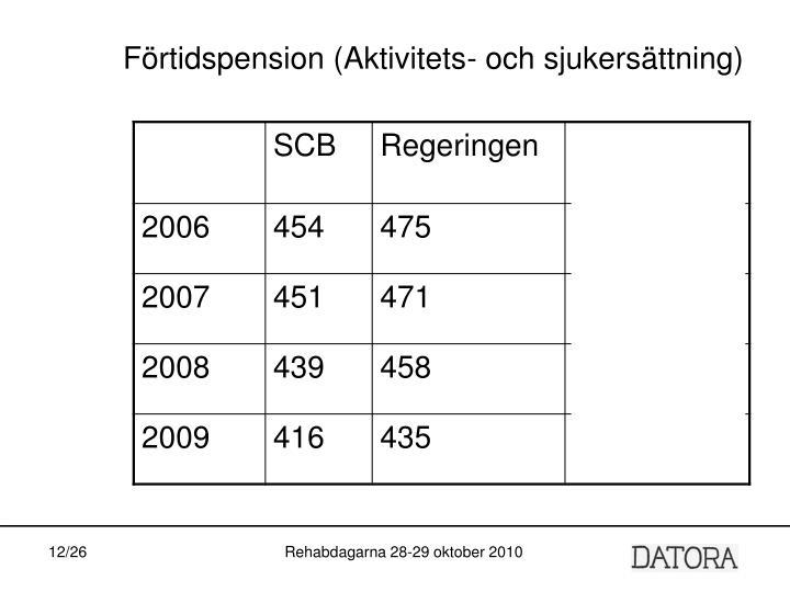 Förtidspension (Aktivitets- och sjukersättning)