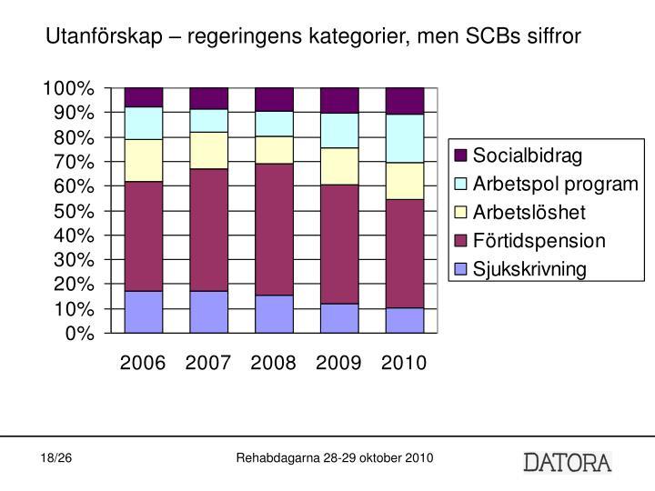 Utanförskap – regeringens kategorier, men SCBs siffror