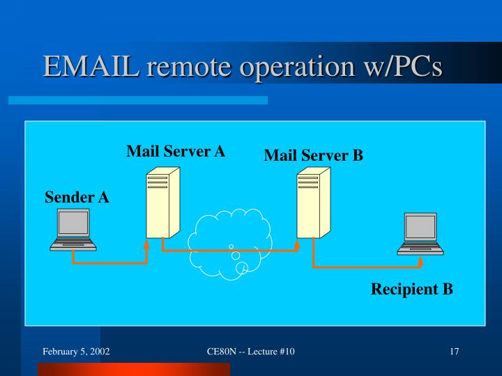 EMAIL remote operation w/PCs