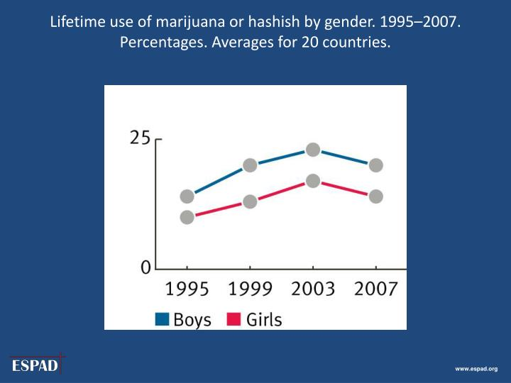 Lifetime use of marijuana or hashish by gender. 1995–2007. Percentages. Averages for 20 countries.
