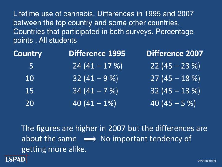 Lifetime use of cannabis. Differences in 1995 and 2007 between the top country and some other countries. Countries that participated in both surveys. Percentage points . All students