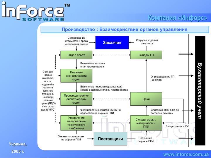 Производство : Взаимодействие органов управления