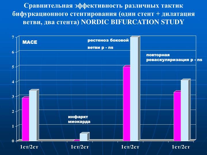 Сравнительная эффективность различных тактик бифуркационного стентирования (один стент + дилатация ветви, два стента)