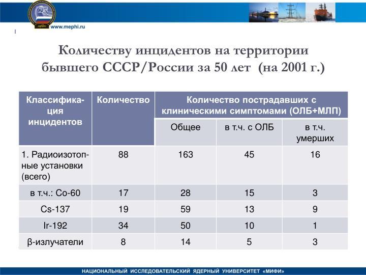 Количеству инцидентов на территории