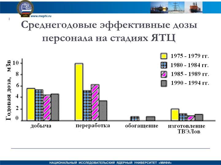 Среднегодовые эффективные дозы персонала на стадиях ЯТЦ