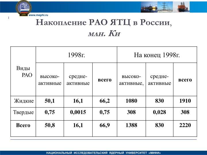 Накопление РАО ЯТЦ в России
