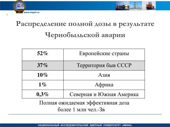 Распределение полной дозы в результате Чернобыльской аварии