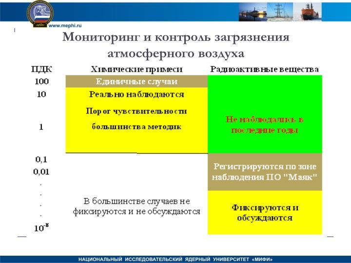 Мониторинг и контроль загрязнения