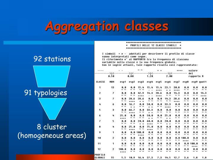 91 typologies
