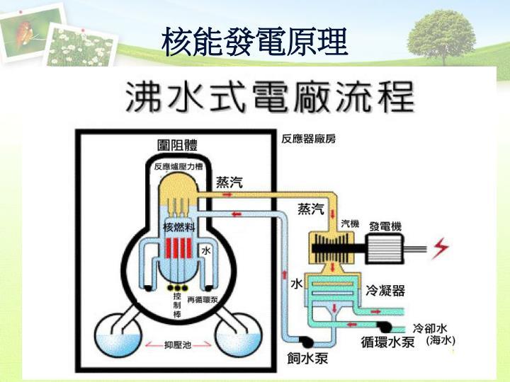 核能發電原理