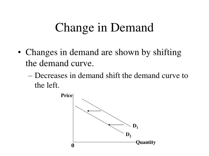 Change in demand1