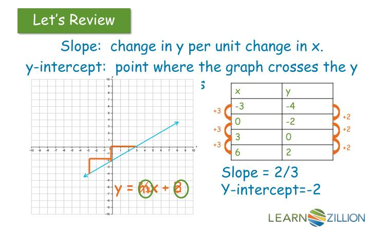 Slope:  change in y per unit change in x.