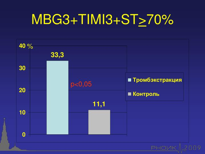 MBG3+TIMI3+ST