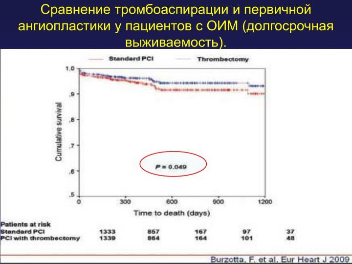 Сравнение тромбоаспирации и первичной ангиопластики у пациентов с ОИМ (долгосрочная выживаемость).