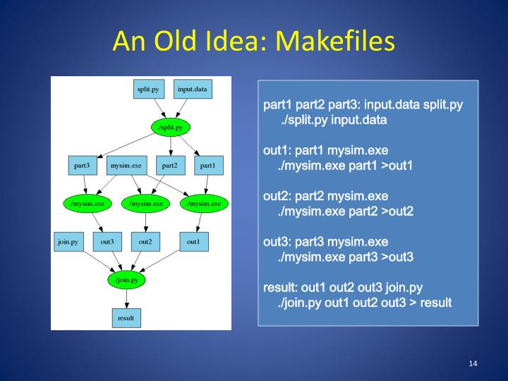 An Old Idea: Makefiles