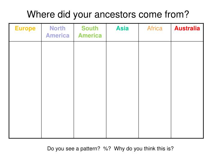 Where did your ancestors come from?