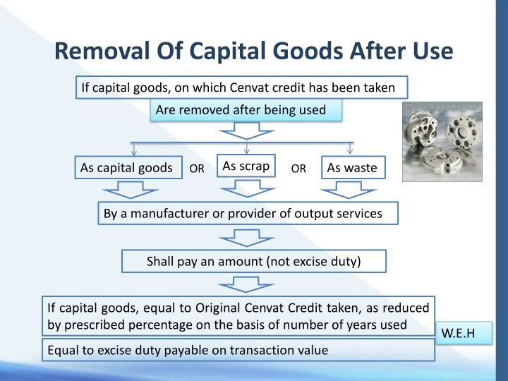 Removal Of Capital Goods After Use
