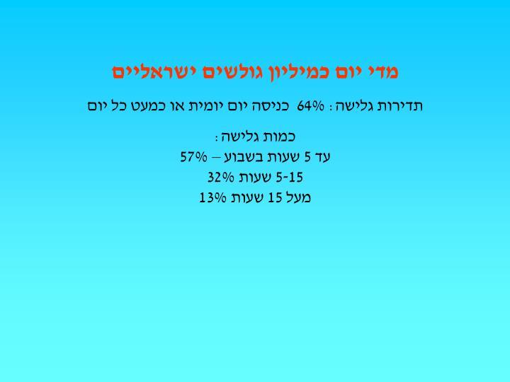 מדי יום כמיליון גולשים ישראליים