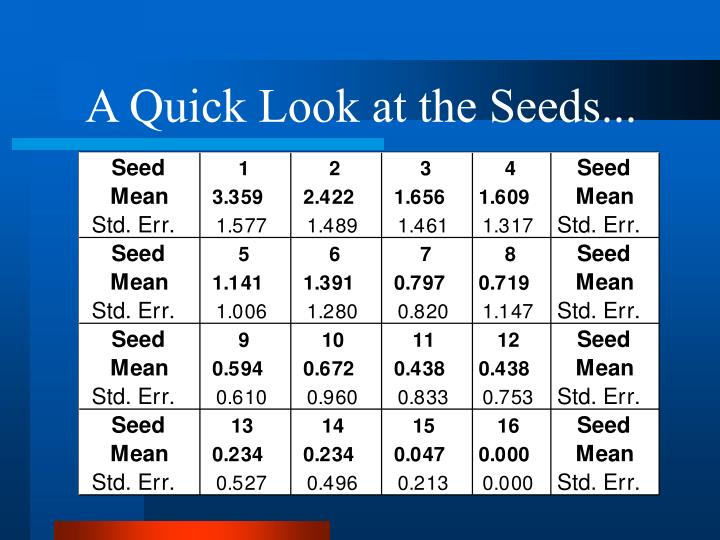 A Quick Look at the Seeds...