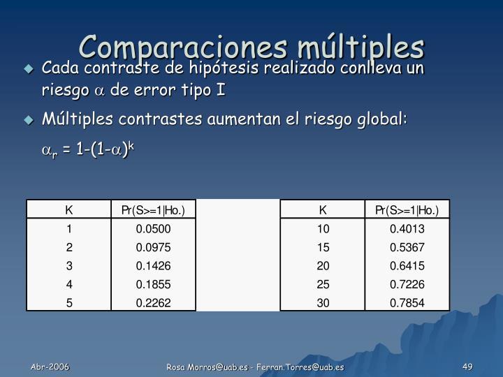 Comparaciones múltiples