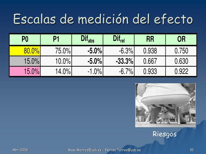 Escalas de medición del efecto
