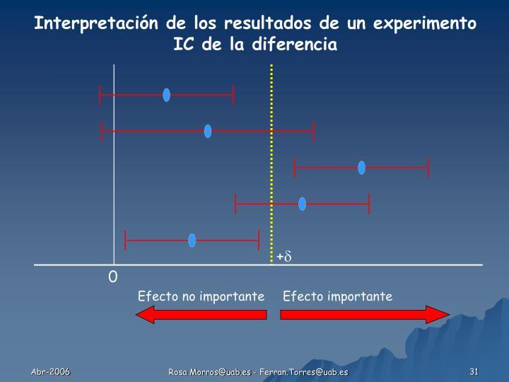 Interpretación de los resultados de un experimento