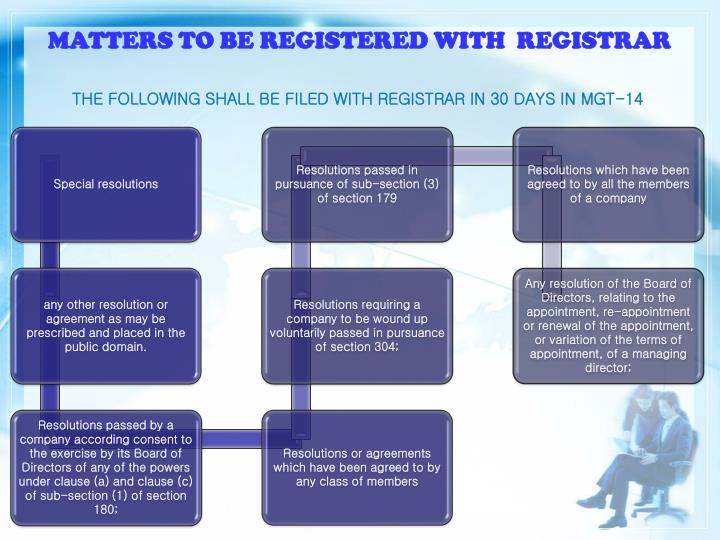 MATTERS TO BE REGISTERED WITH  REGISTRAR
