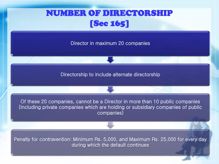 NUMBER OF DIRECTORSHIP