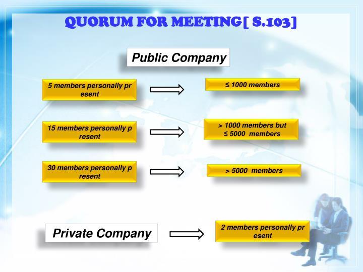 QUORUM FOR MEETING[ S.103]