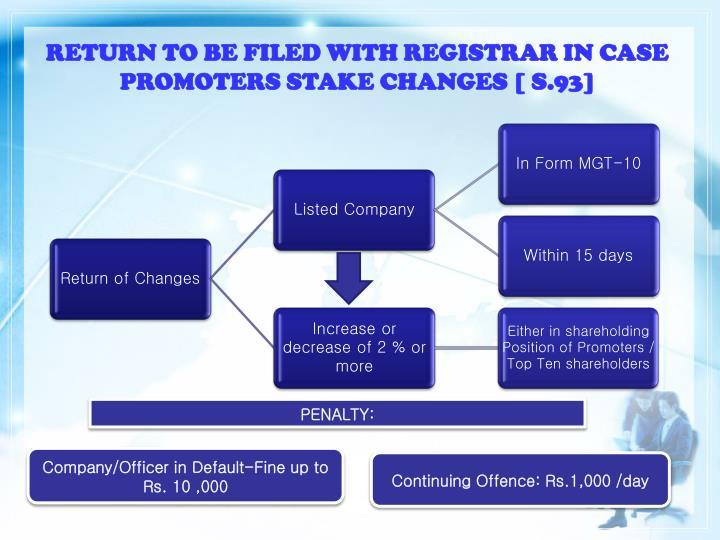 RETURN TO BE FILED WITH REGISTRAR IN CASE PROMOTERS STAKE CHANGES [ S.93]