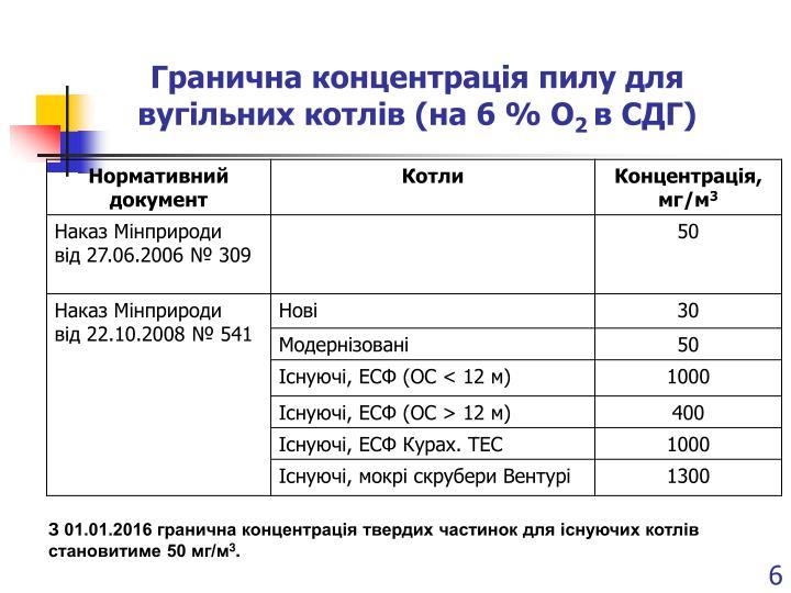 Гранична концентрація пилу для вугільних котлів