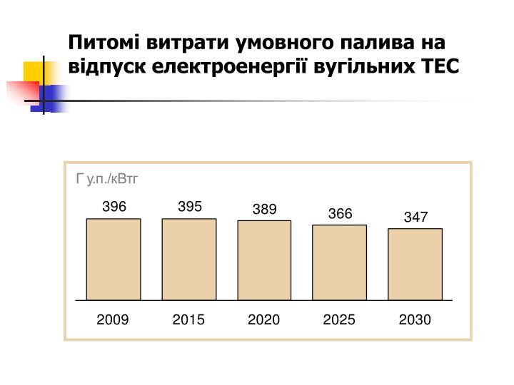 Питомі витрати умовного палива на відпуск електроенергії вугільних ТЕС