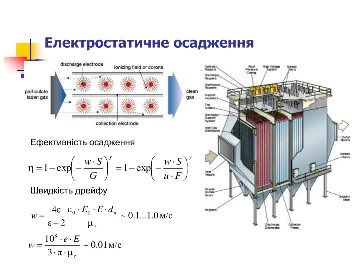 Електростатичне осадження