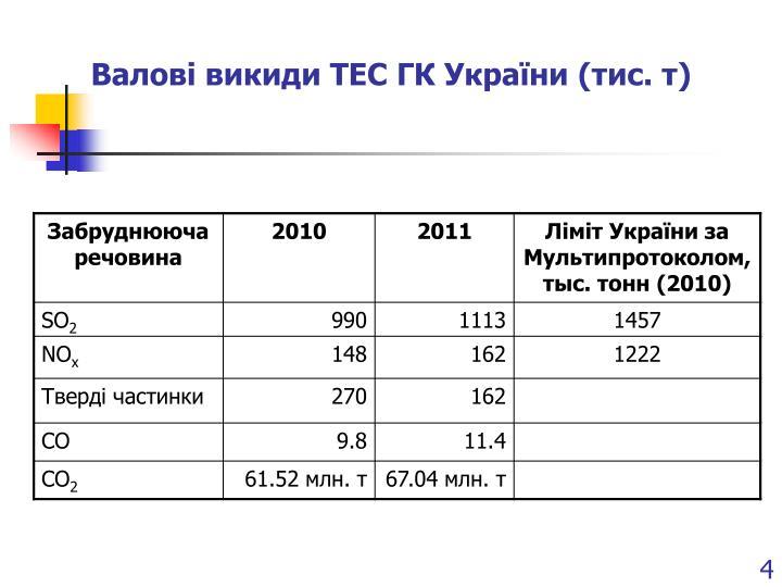 Валові викиди ТЕС ГК України (тис. т)