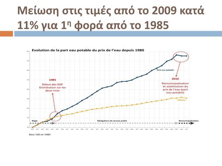 Μείωση στις τιμές από το 2009 κατά 11% για 1