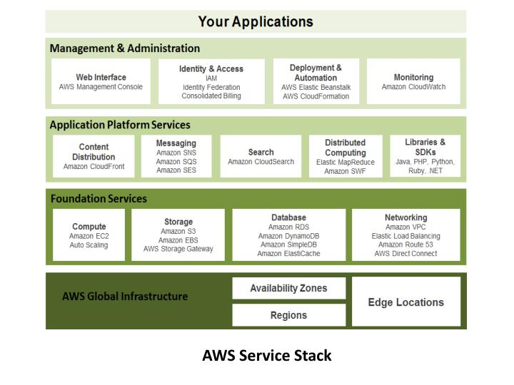AWS Service Stack