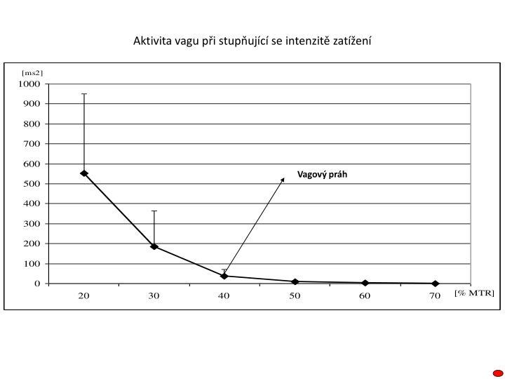 Aktivita vagu při stupňující se intenzitě zatížení