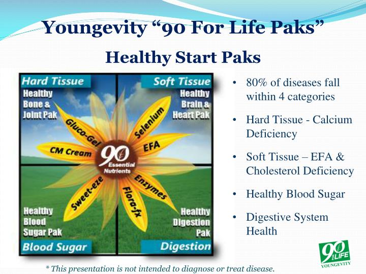 """Youngevity """"90 For Life"""
