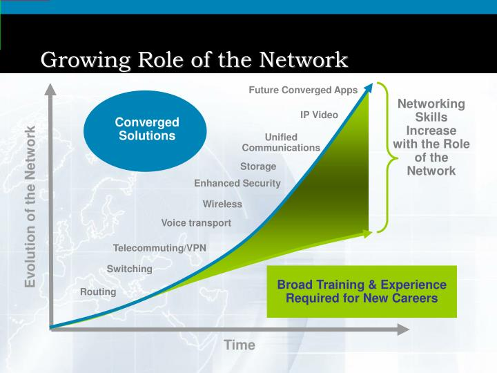 Growing Role of the Network