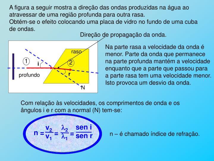Direção de propagação da onda.