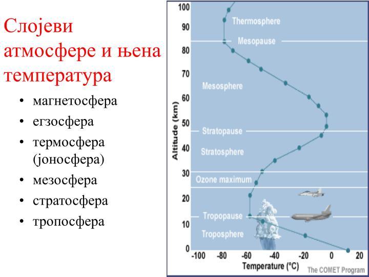 Слојеви атмосфере и њена температура