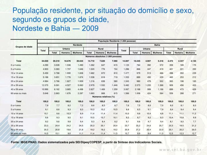 População residente, por situação do domicílio e sexo,