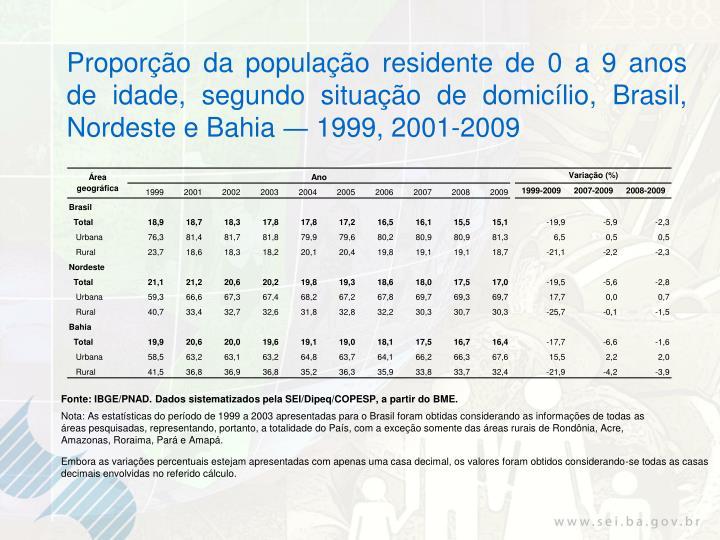 Proporção da população residente de 0 a 9 anos de idade, segundo situação de domicílio, Brasil, Nordeste e Bahia