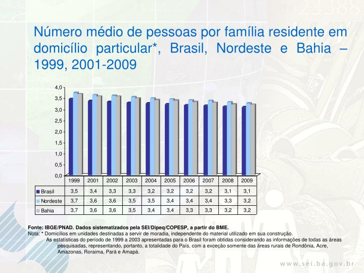 Número médio de pessoas por família residente em domicílio particular*, Brasil, Nordeste e Bahia – 1999, 2001-2009